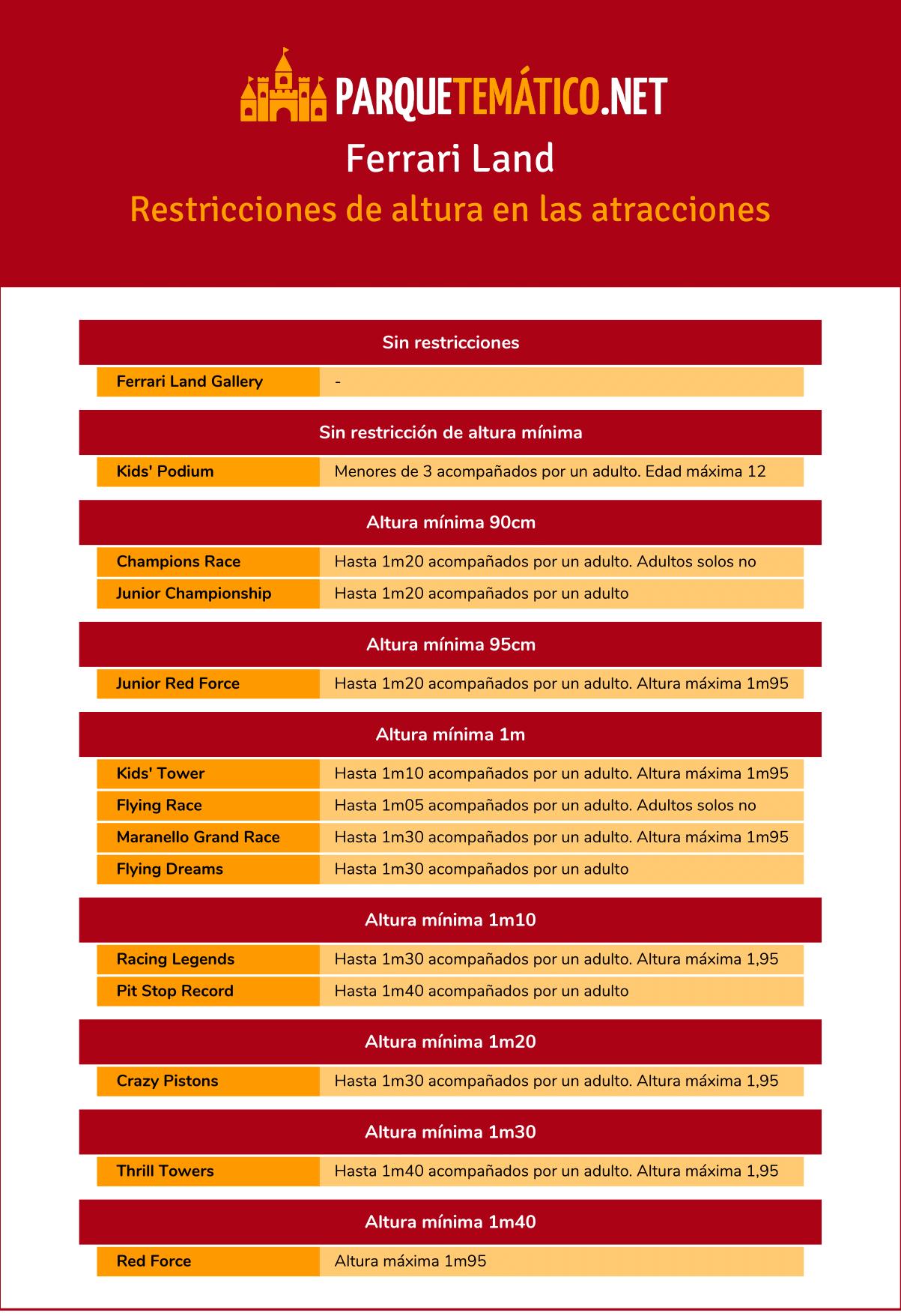 Lista de atracciones de Ferrari Land ordenadas por altura minima necesaria para montar