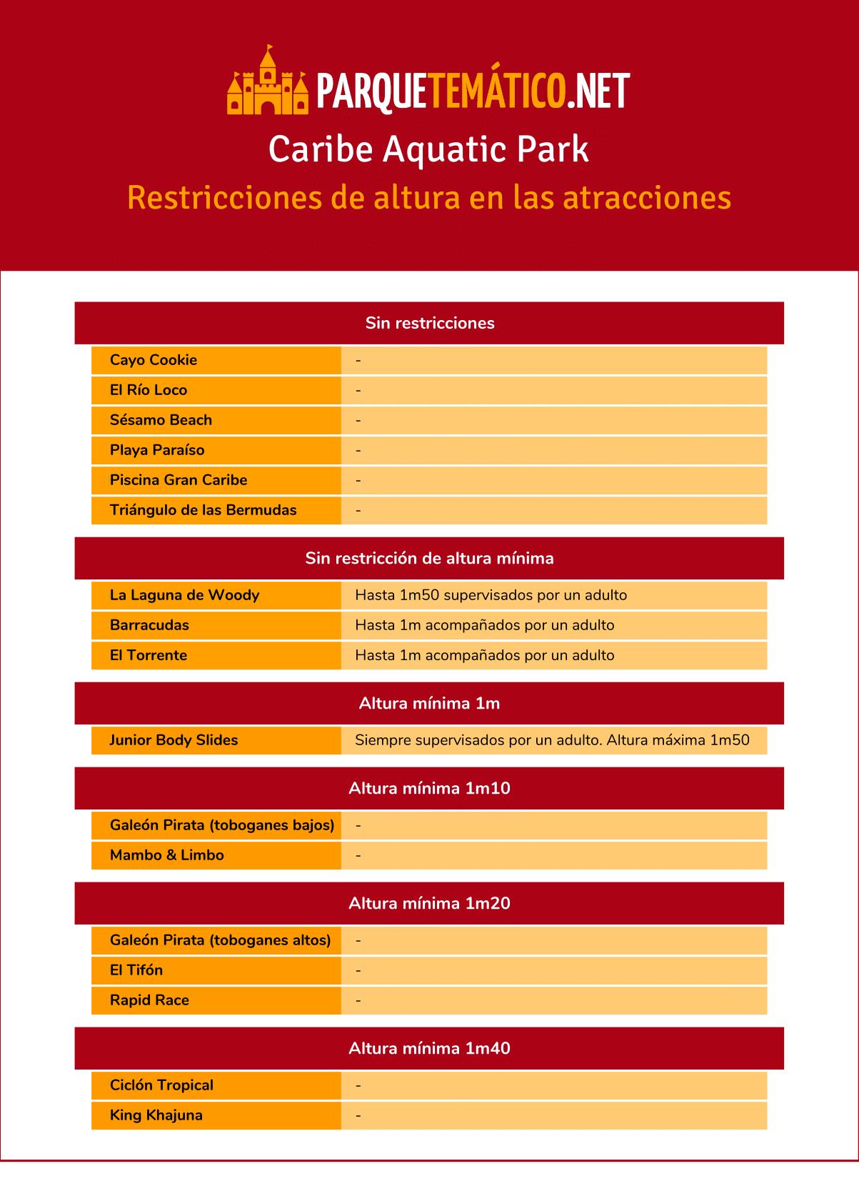 Restricciones de altura en las atracciones de Caribe Aquatic Park en PortAventura